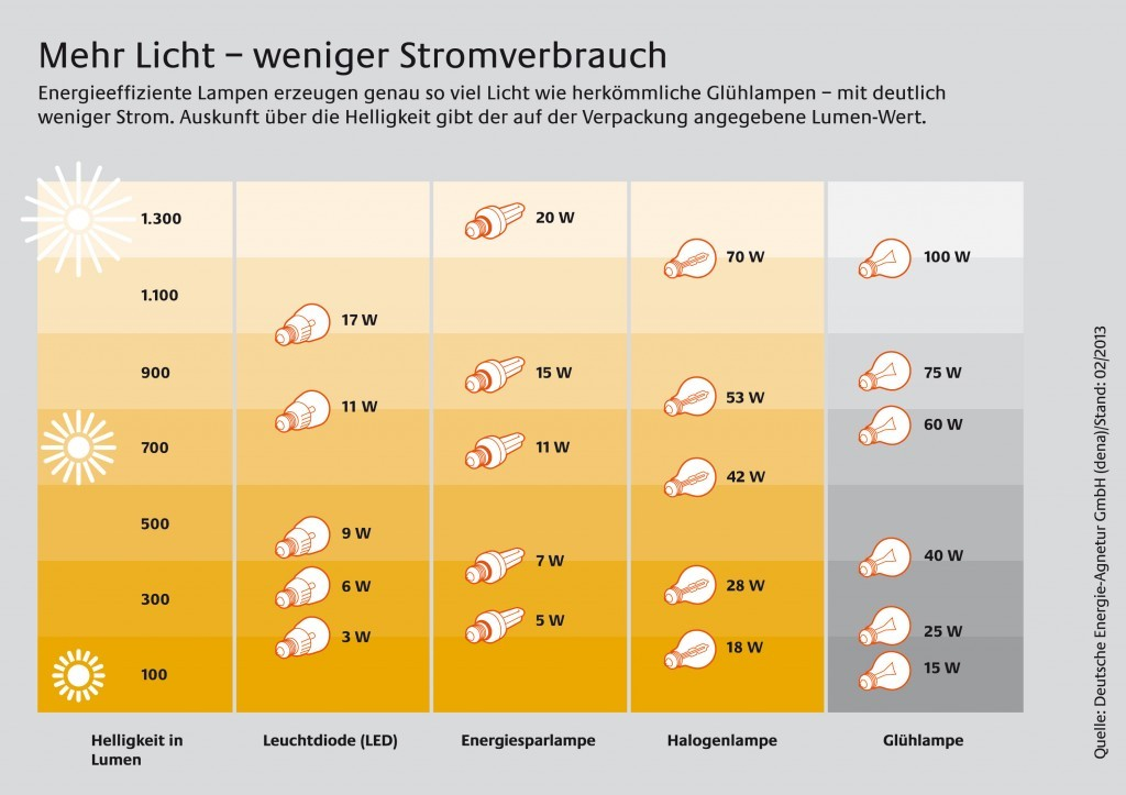 LED-Lampe, Energiesparlampe: Mehr Licht, weniger Stromverbrauch (Quelle: Deutsche Energie-Agentur)